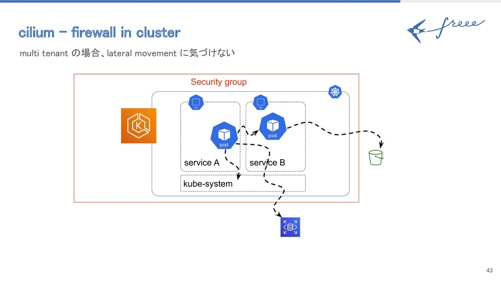 43 Security group cilium - firewall in cluster...