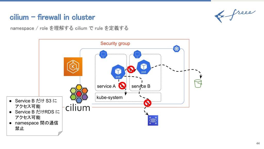 44 cilium - firewall in cluster namespace / r...