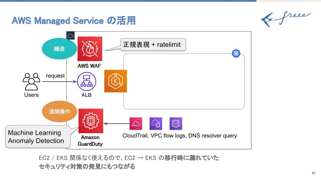 47 AWS Managed Service の活用 Users request ALB...