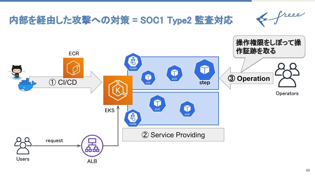 49 内部を経由した攻撃への対策 = SOC1 Type2 監査対応 ① CI/CD ③ ...