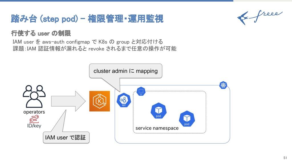 51 踏み台 (step pod) - 権限管理・運用監視 operators ID/ke...