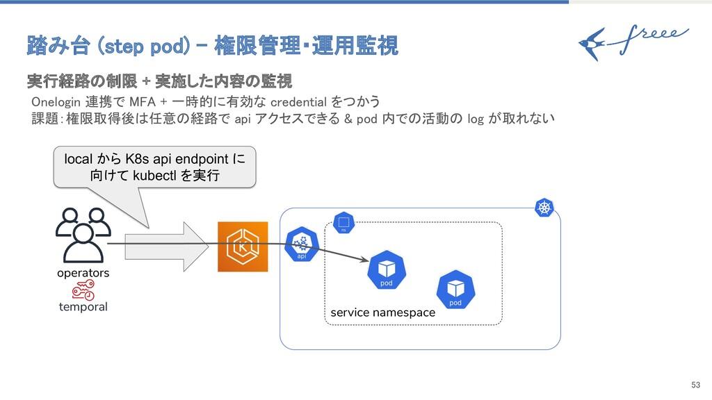 53 踏み台 (step pod) - 権限管理・運用監視 operators tempo...