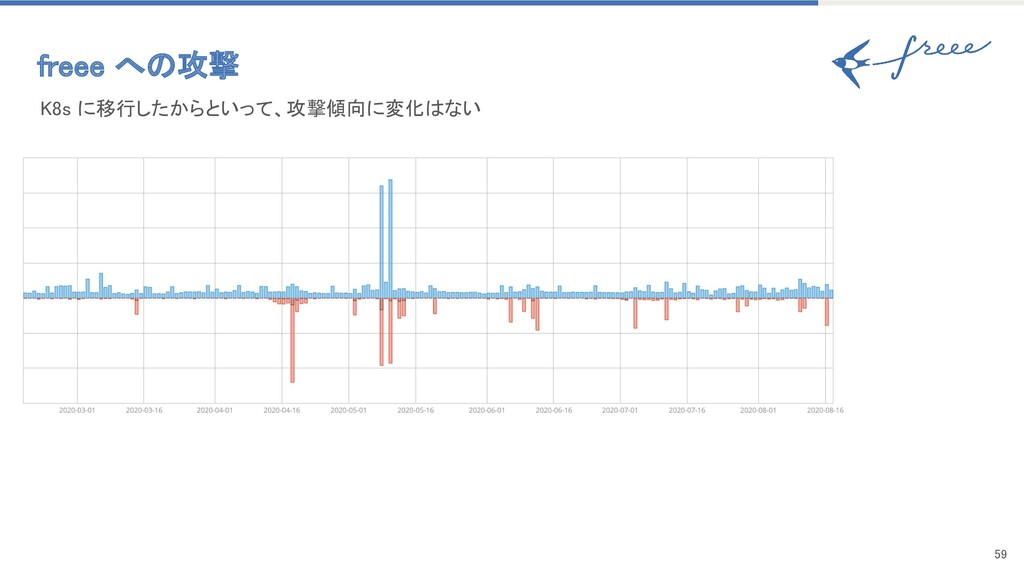 59 K8s に移行したからといって、攻撃傾向に変化はない freee への攻撃