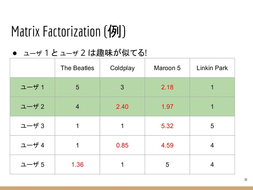 Matrix Factorization (例) ● ユーザ 1 と ユーザ 2 は趣味が似て...