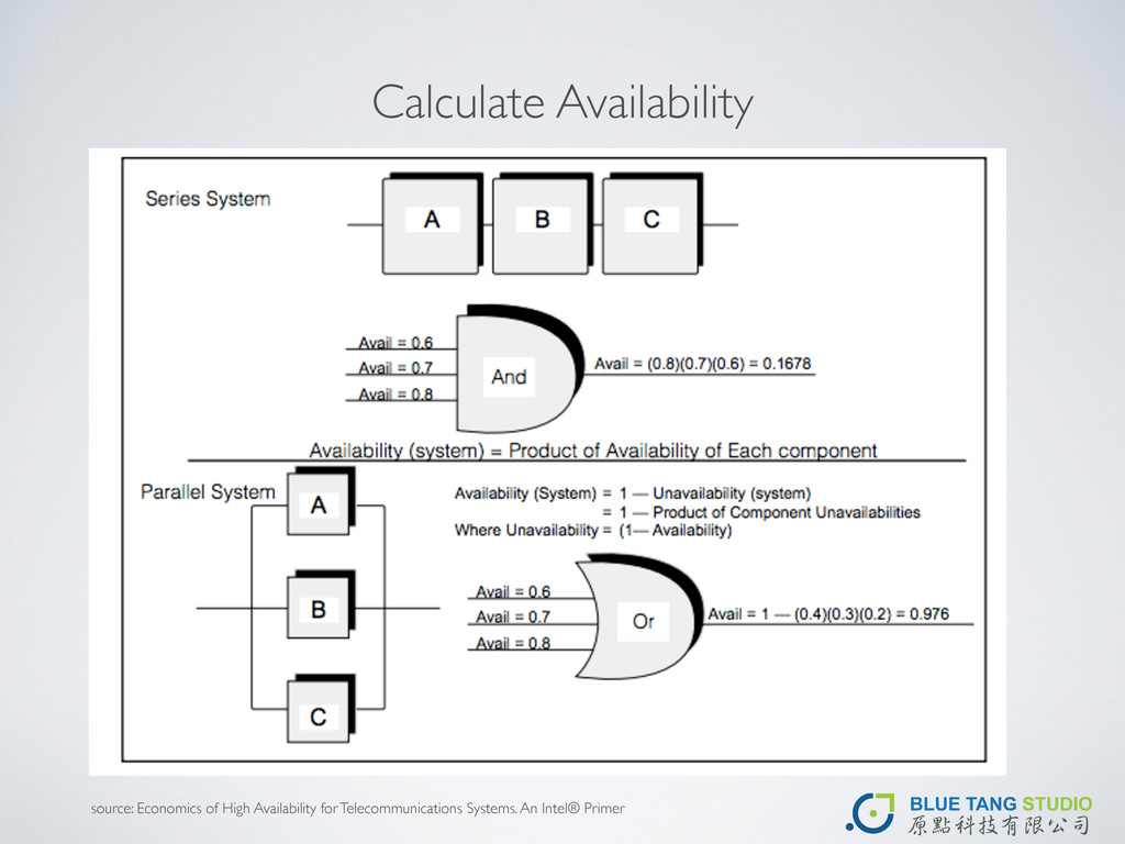 Calculate Availability source: Economics of Hig...