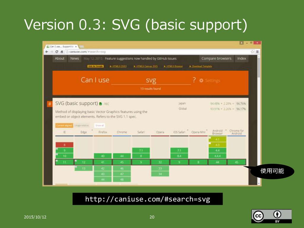 Version 0.3: SVG (basic support) 2015/10/12 20 ...