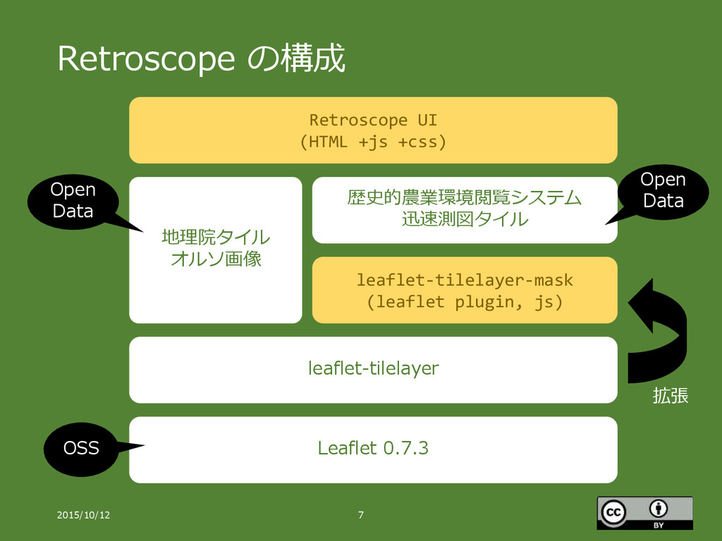 Retroscope の構成 2015/10/12 7 Leaflet 0.7.3 leafl...
