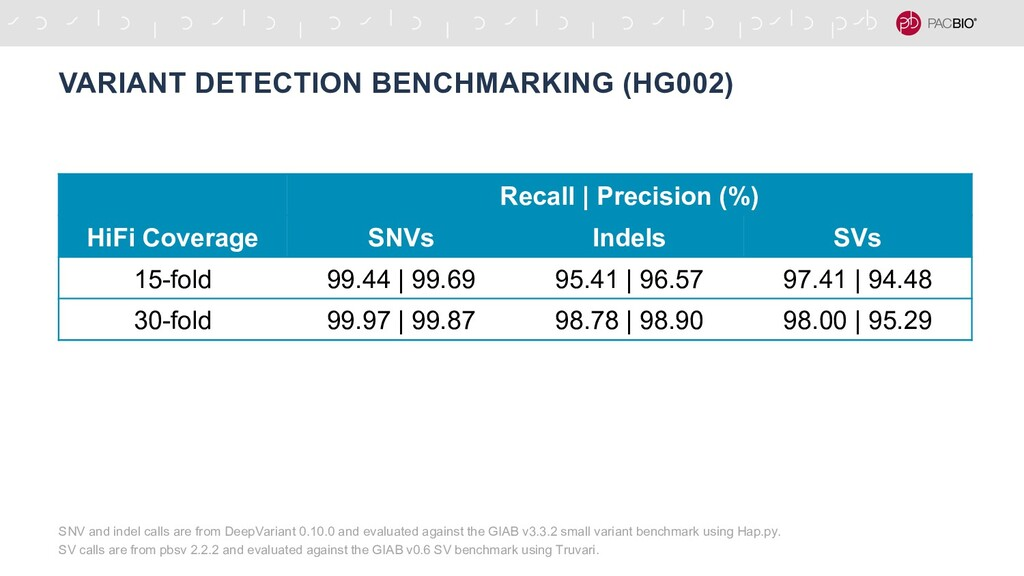 VARIANT DETECTION BENCHMARKING (HG002) Recall |...