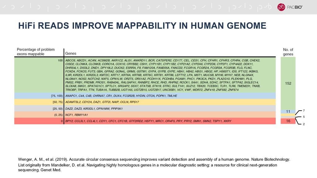 HiFi READS IMPROVE MAPPABILITY IN HUMAN GENOME ...