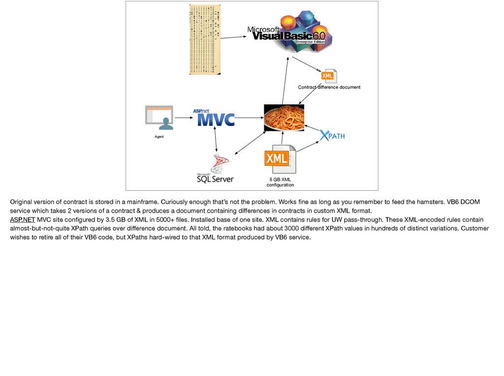Contract difference document 5 GB XML configurati...