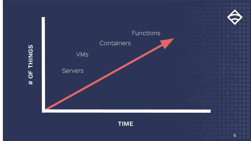 6 # OF THINGS TIME Containers Servers VMs Funct...
