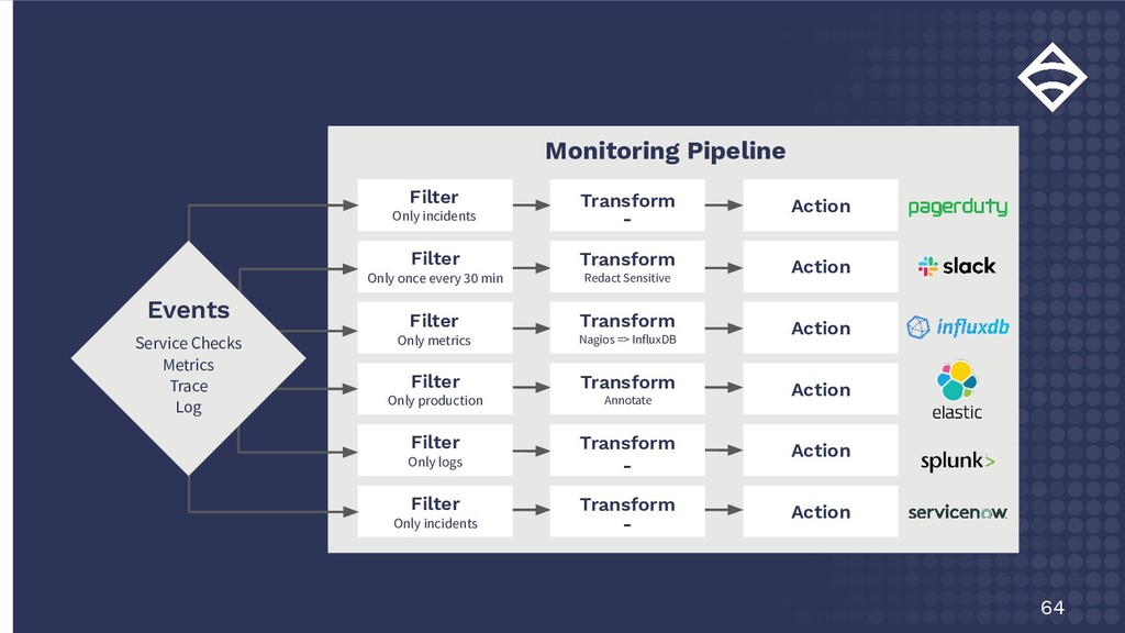 64 Monitoring Pipeline Filter Only incidents Fi...
