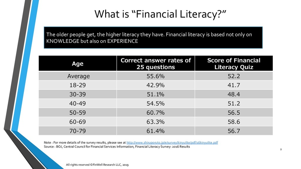 """What is """"Financial Literacy?"""" All rights reserv..."""