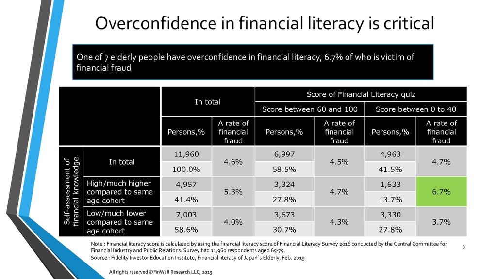 Overconfidence in financial literacy is critica...