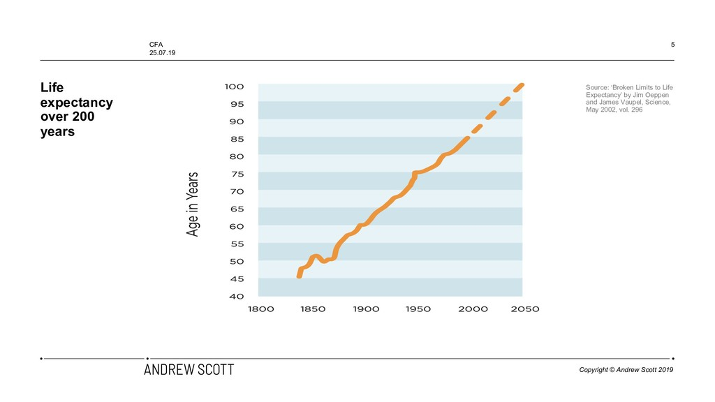 Life expectancy over 200 years 5 Source: 'Broke...