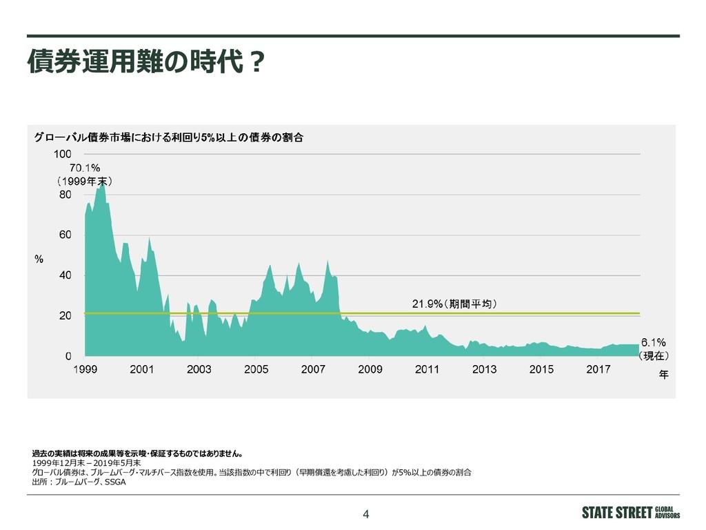 4 債券運用難の時代? 過去の実績は将来の成果等を示唆・保証するものではありません。 1999...