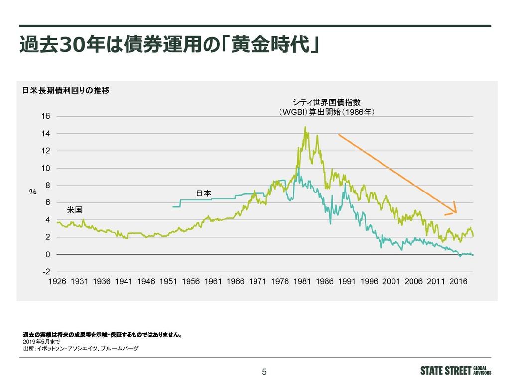 5 過去30年は債券運用の「黄金時代」 過去の実績は将来の成果等を示唆・保証するものではありま...