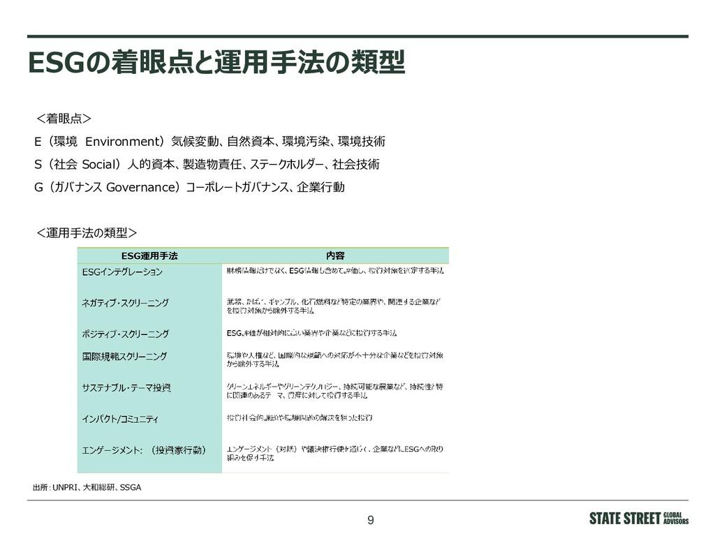 9 ESGの着眼点と運用手法の類型 <着眼点> E(環境 Environment)気候変動、自...