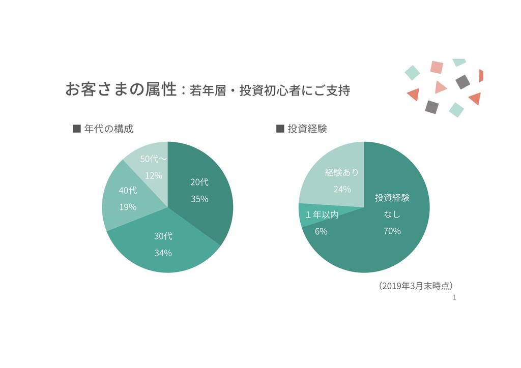 お客さまの属性:若年層・投資初心者にご支持 1 投資経験 なし 70% 1年以内 6% 経験あ...