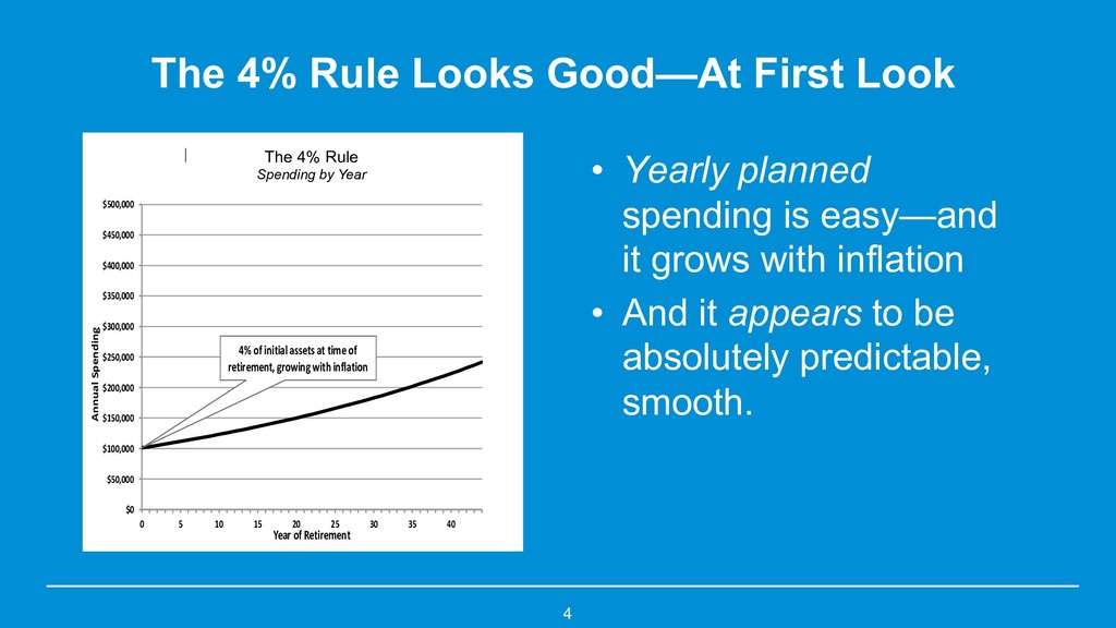 The 4% Rule Looks Good—At First Look • Yearly p...