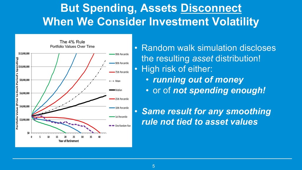 But Spending, Assets Disconnect When We Conside...