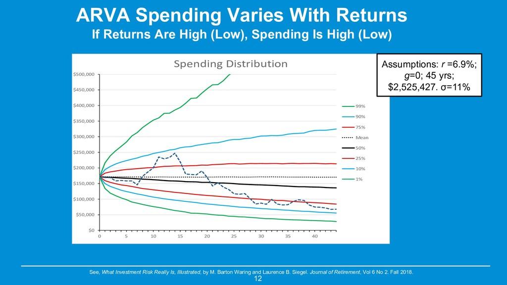 ARVA Spending Varies With Returns If Returns Ar...