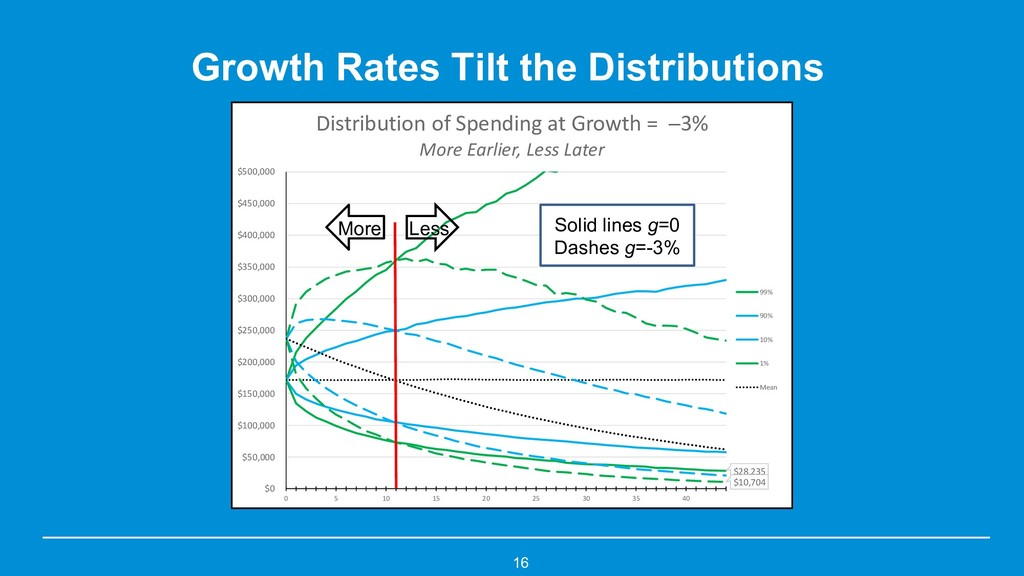 Growth Rates Tilt the Distributions 16 $28,235 ...