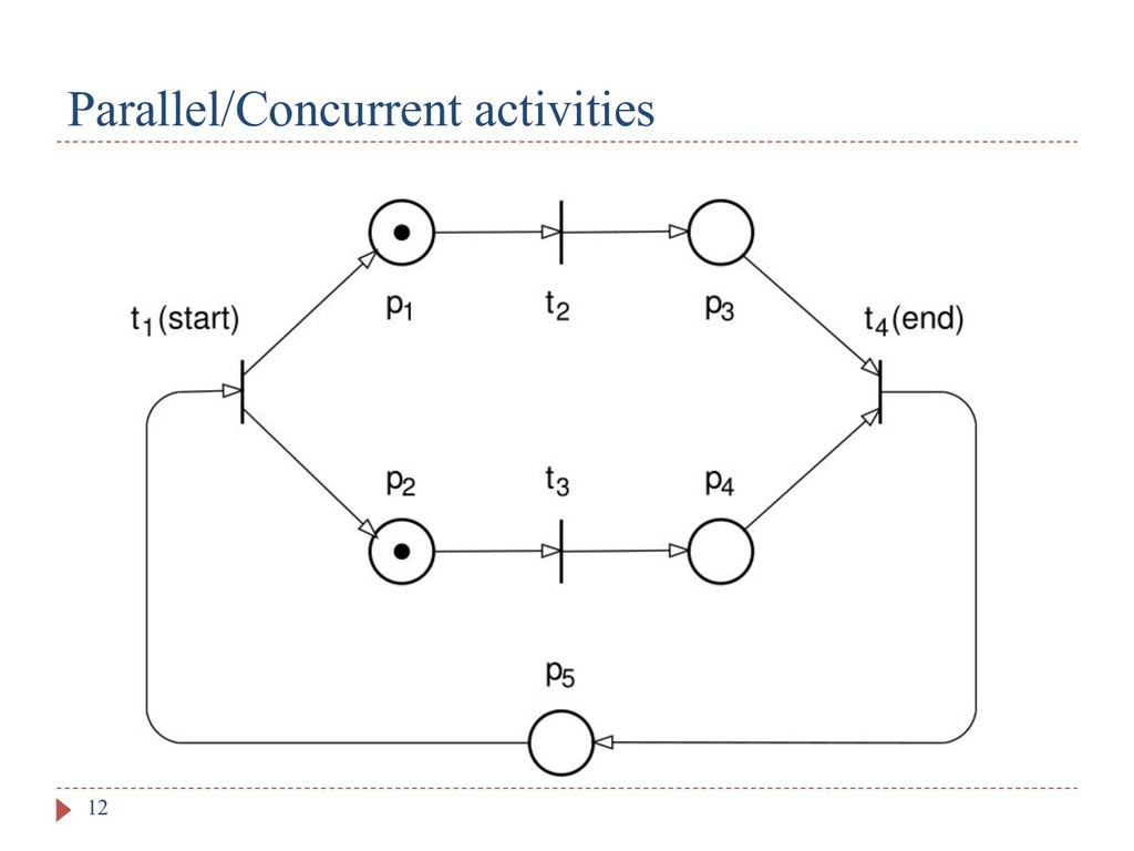 Parallel/Concurrent activities 12