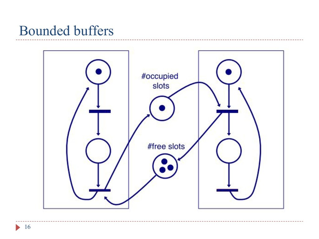 Bounded buffers 16