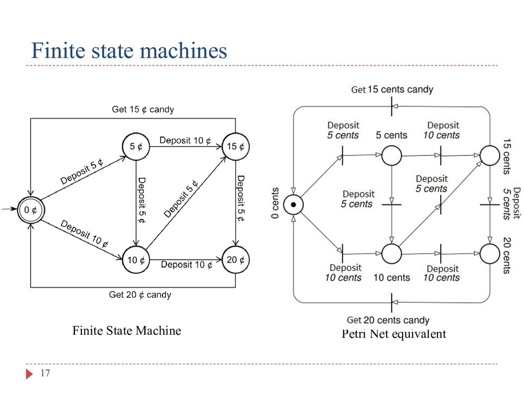 Finite state machines 17 Finite State Machine P...