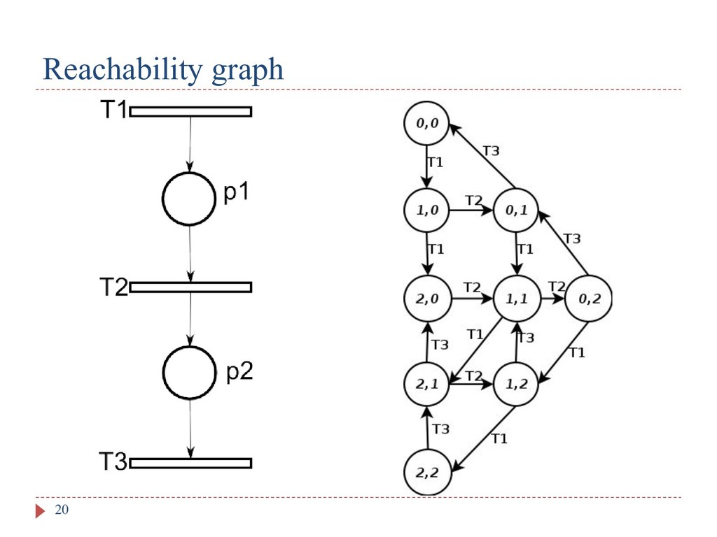 Reachability graph 20