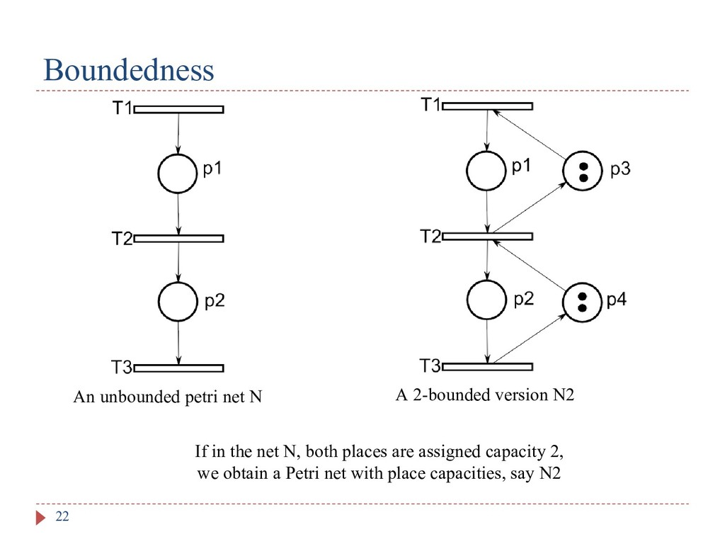 Boundedness 22 If in the net N, both places are...