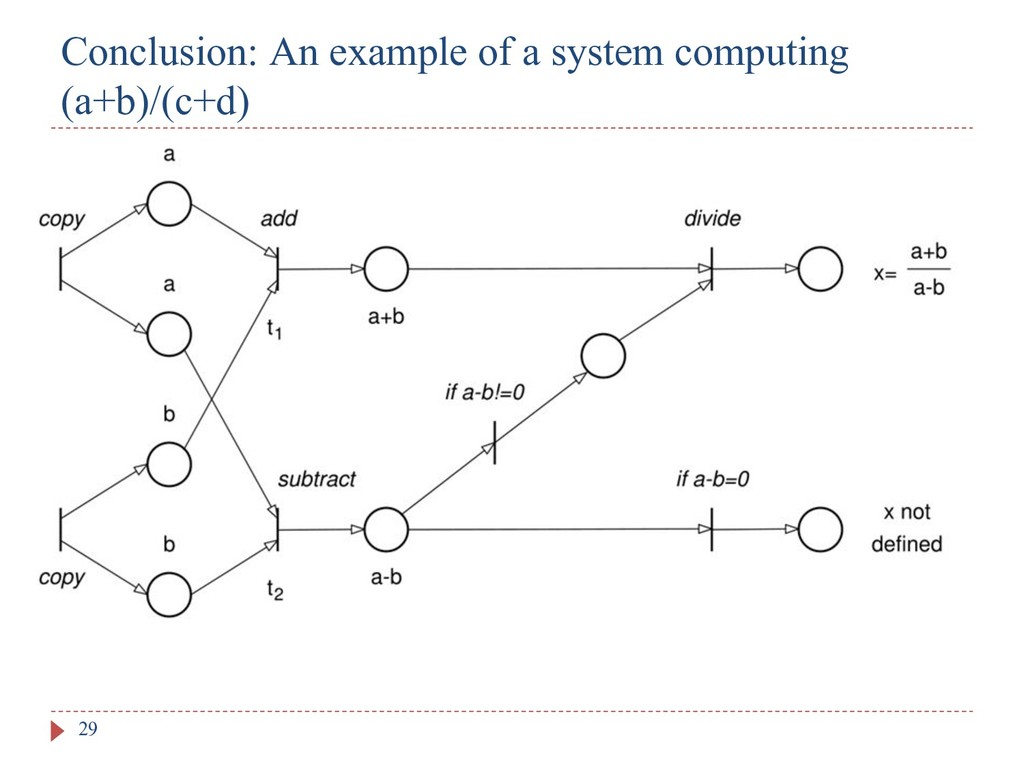Conclusion: An example of a system computing (a...