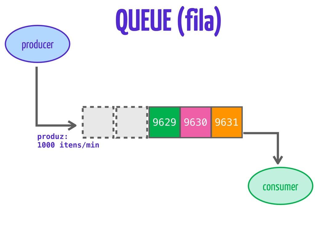 9630 9631 QUEUE (fila) producer consumer 9629 p...