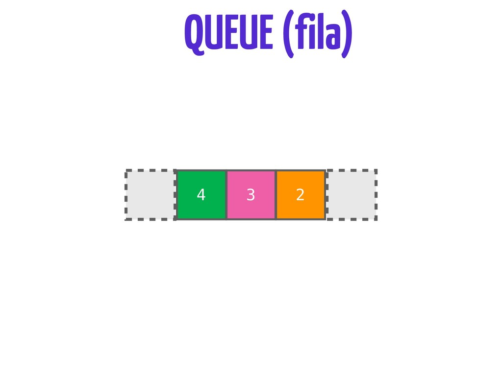 4 3 2 QUEUE (fila)