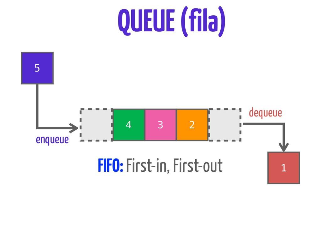 4 3 2 5 1 enqueue dequeue QUEUE (fila) FIFO: Fi...