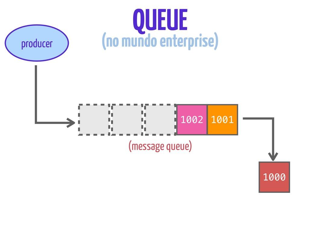 1002 1001 producer 1000 QUEUE (no mundo enterpr...