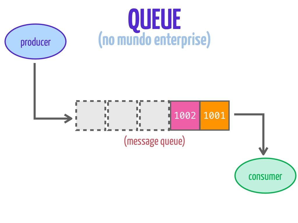 1002 1001 producer consumer QUEUE (no mundo ent...
