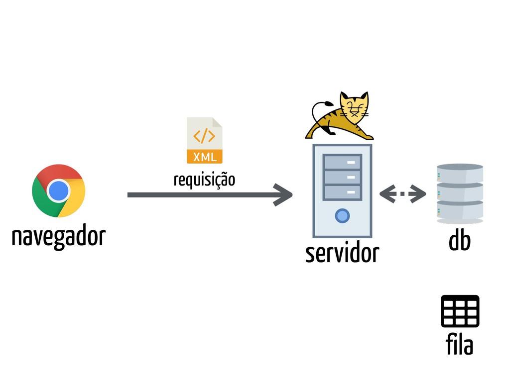 db servidor navegador requisição fila