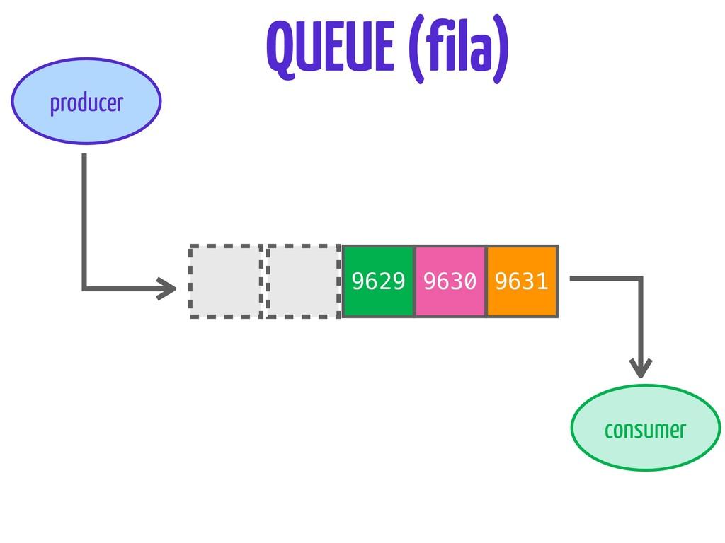 9630 9631 QUEUE (fila) producer consumer 9629