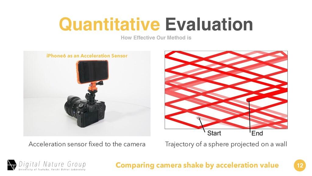 12 Quantitative Evaluation Acceleration sensor ...