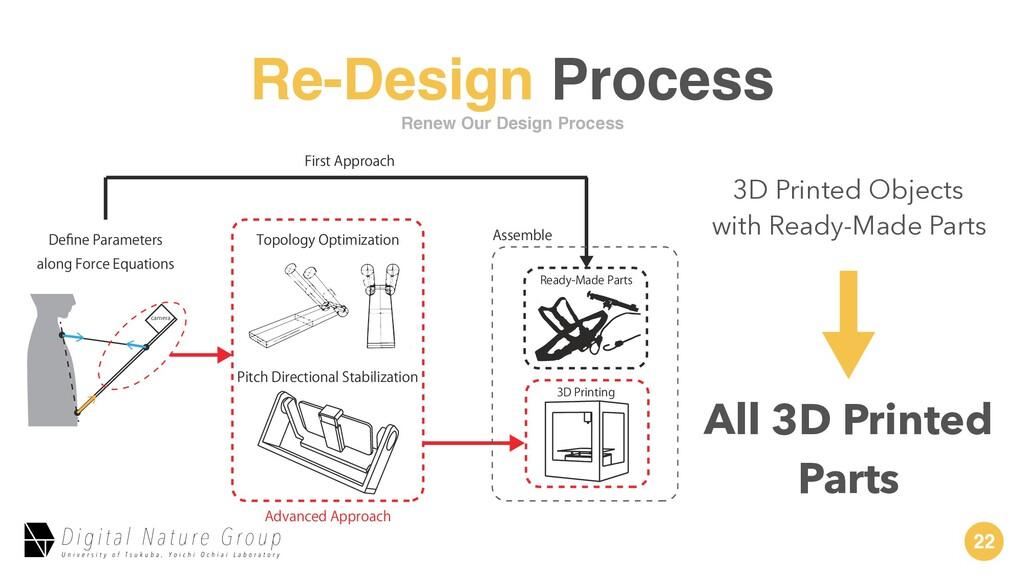 22 Re-Design Process DBNFSB %FpOF1BSBNFUFST BM...
