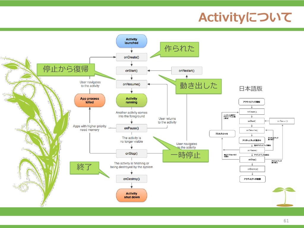 Activityについて 61 日本語版 作られた 動き出した 一時停止 停止から復帰 終了
