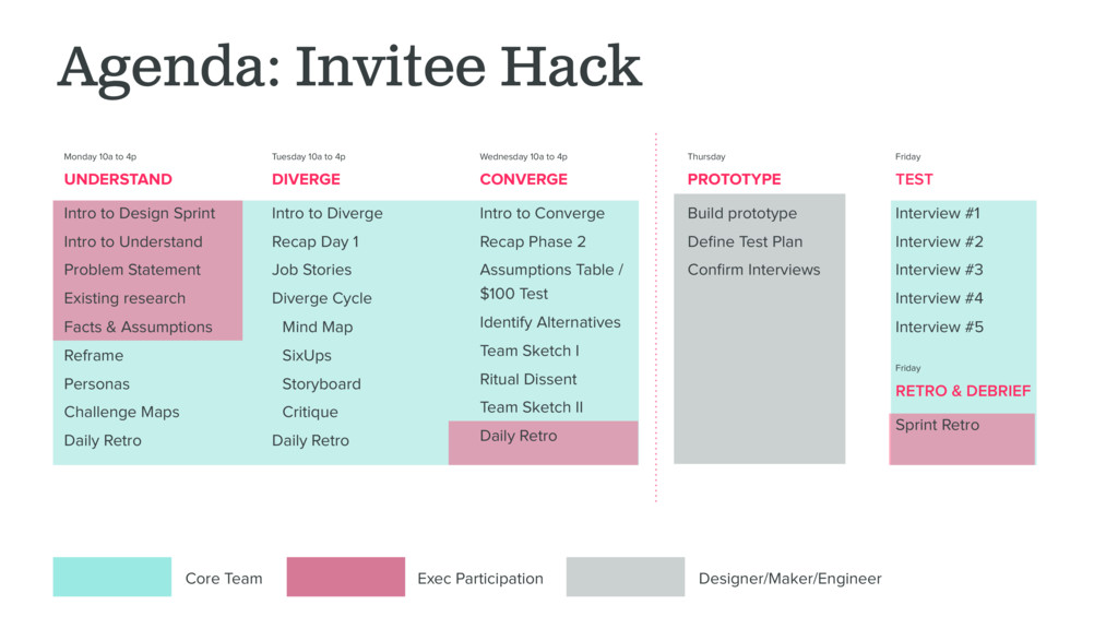 Agenda: Invitee Hack Core Team Exec Participati...