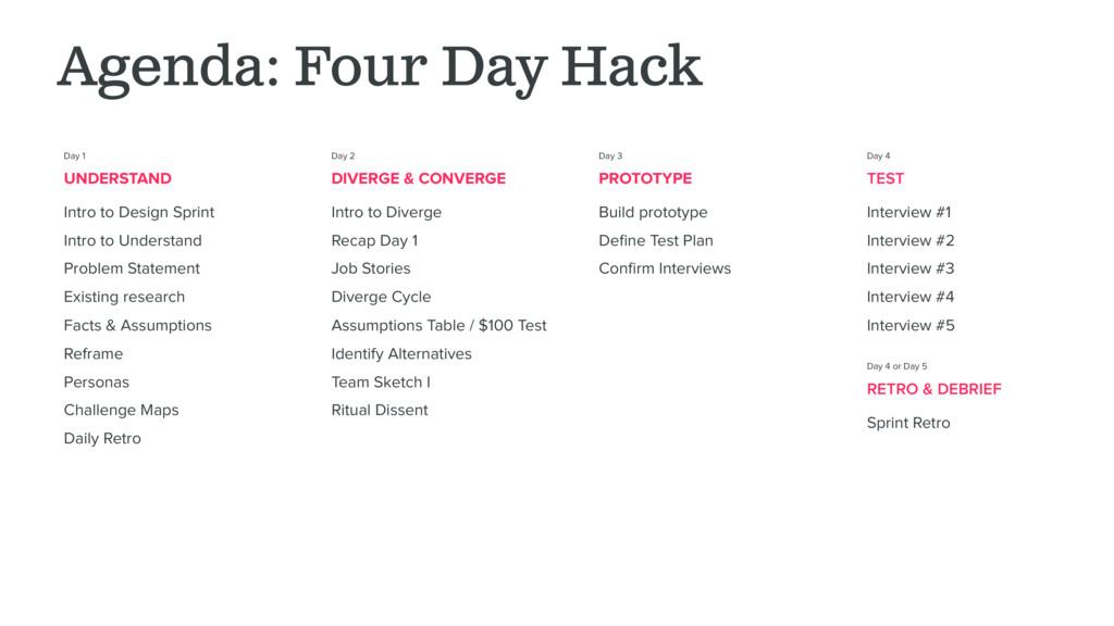Day 1 UNDERSTAND Intro to Design Sprint Intro t...