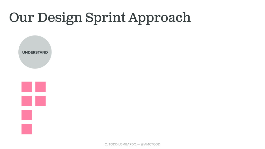 Our Design Sprint Approach UNDERSTAND C. TODD L...