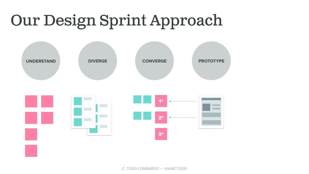 Our Design Sprint Approach UNDERSTAND DIVERGE C...