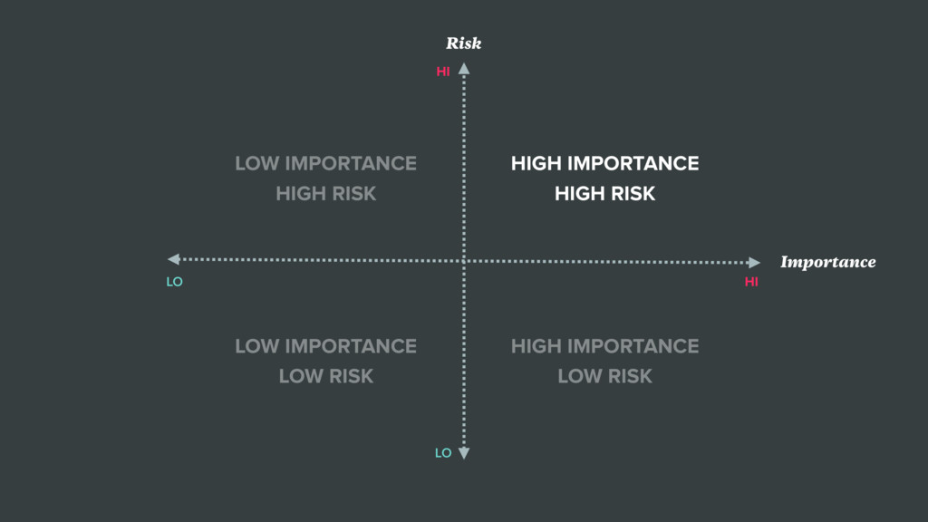 HI HI LO LO Importance Risk HIGH IMPORTANCE HIG...