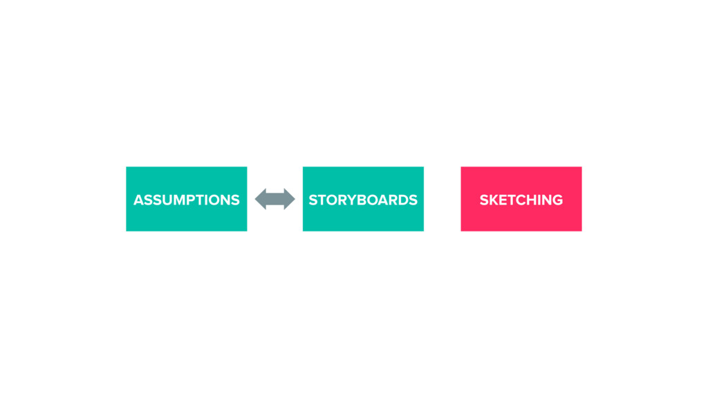 ASSUMPTIONS STORYBOARDS SKETCHING