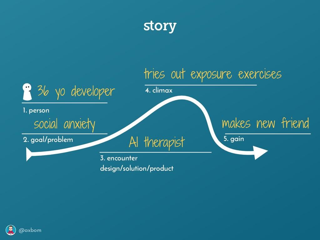 @axbom story 1. person 2. goal/problem 3. encoun...